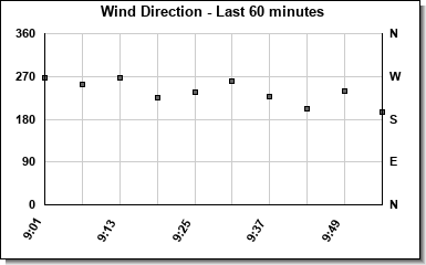 Avg Wind Direction last hour