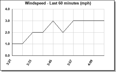 Avg Windspeed last hour